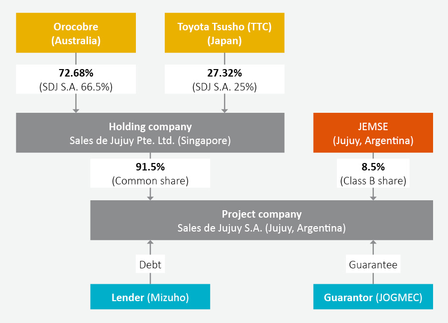 Olaroz Ownership Diagram