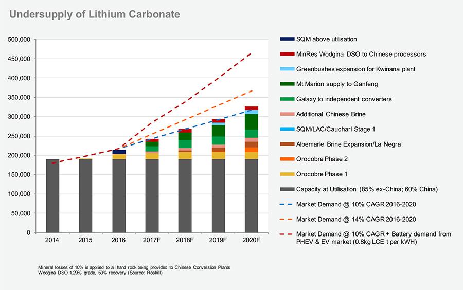 Undersupply of Lithium Carbonate